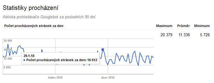 Statistiky procházení v Search Console
